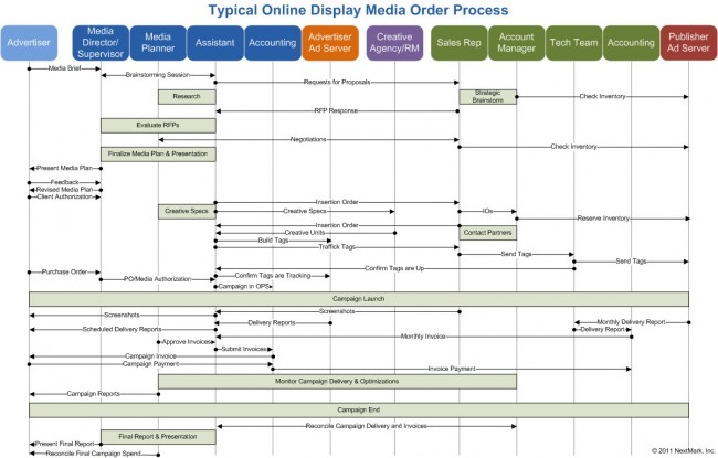 Typical Online Display Media Order Process